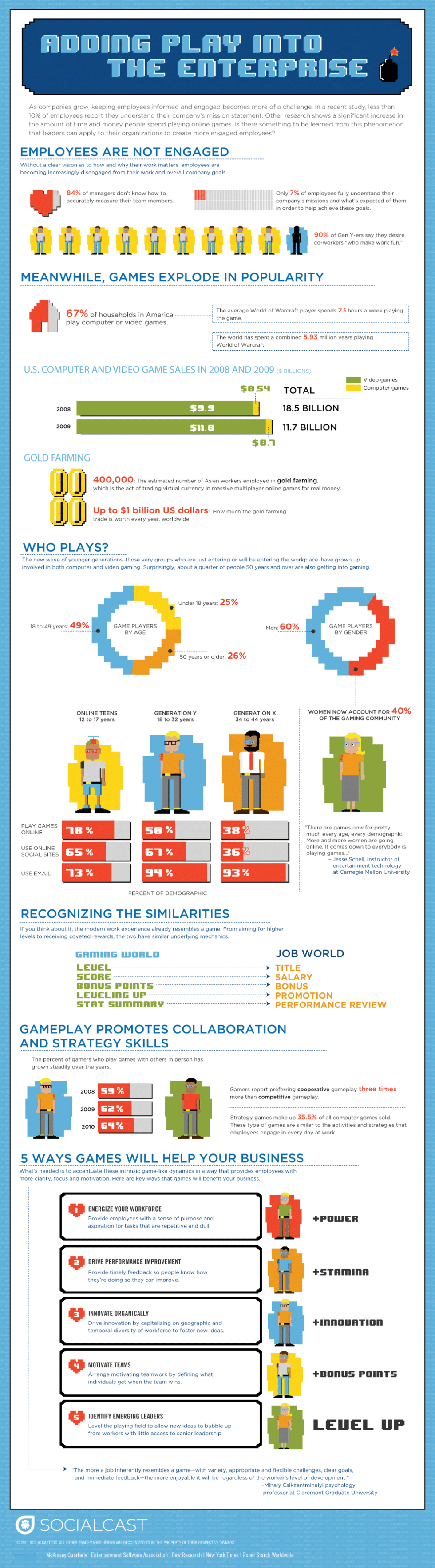The Importance Of Play During Working Hours [Infographic]