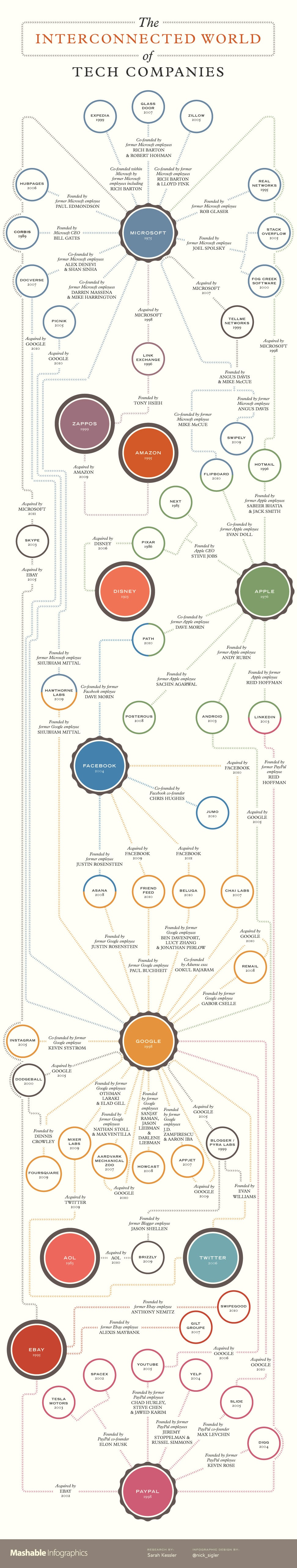 The Astounding Family Tree Of Major Tech Companies [Infographic]