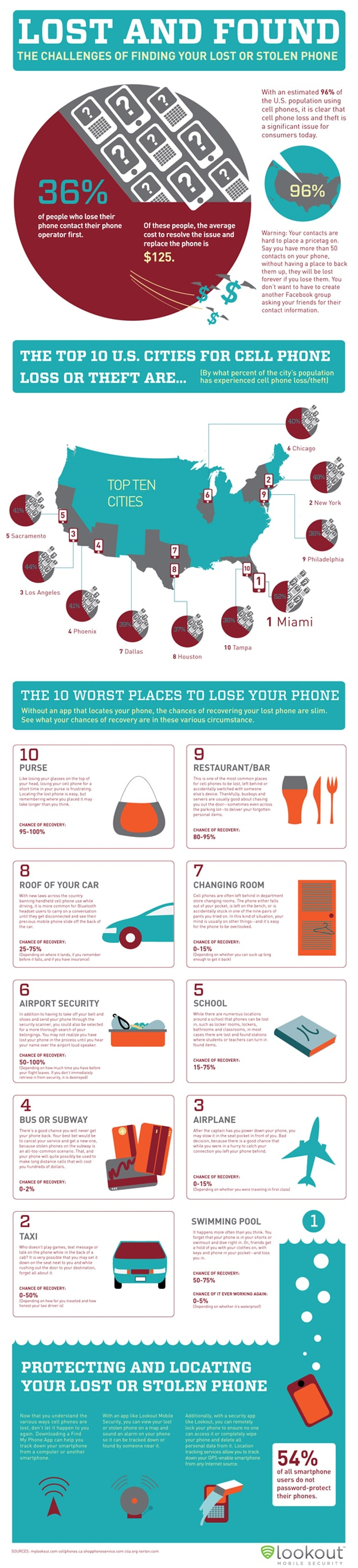 Top 10 Worst Places To Lose Your Smartphone