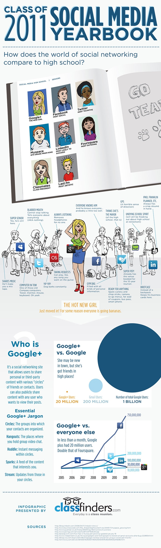 If Social Media Was A High School Yearbook [Infographic]