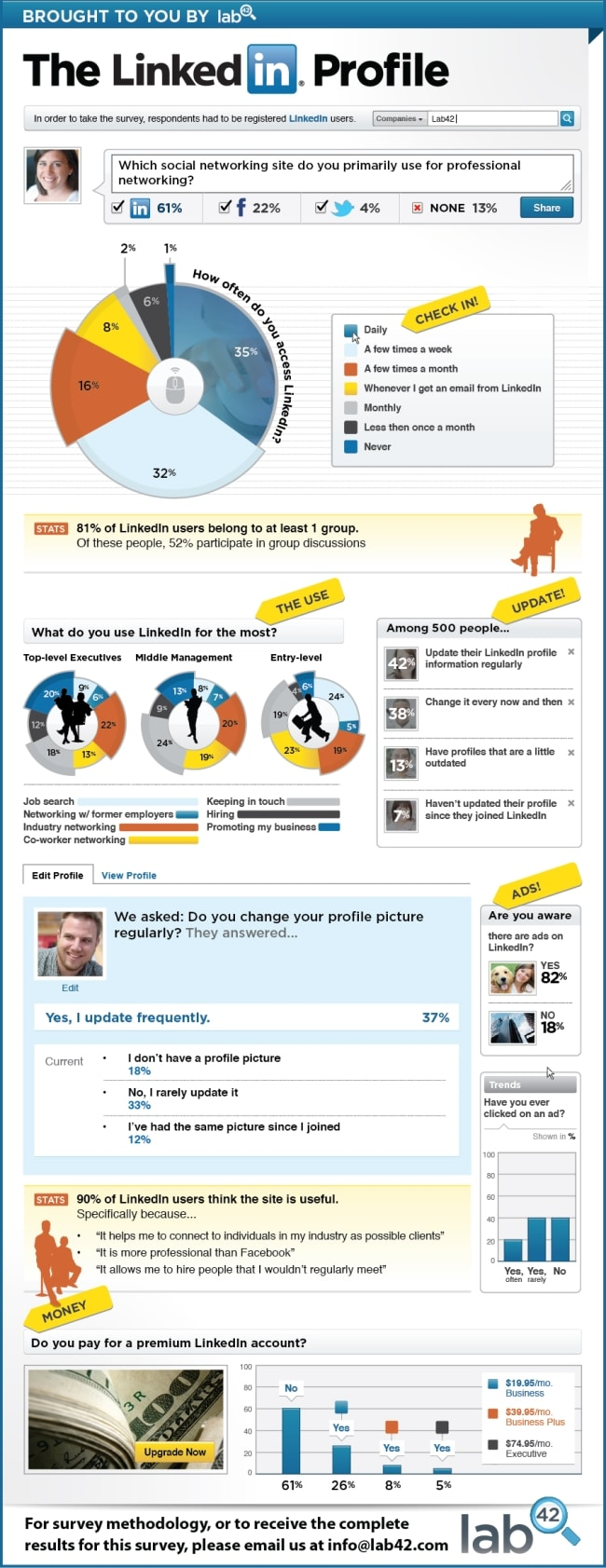 The Interaction On LinkedIn Infographics