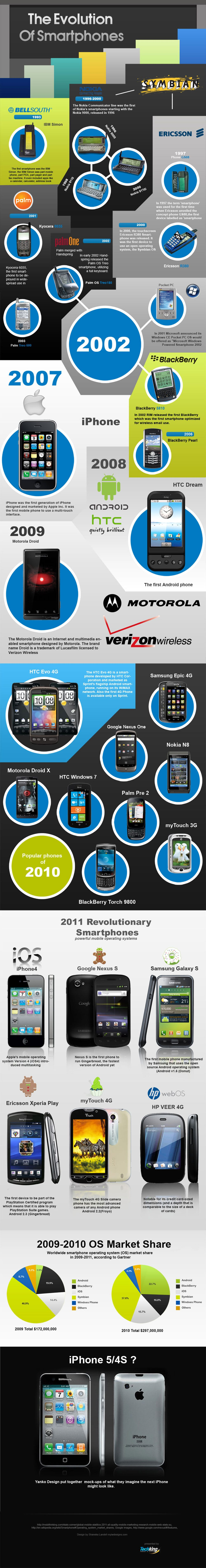 The Evolution Of Smartphones [Infographic]
