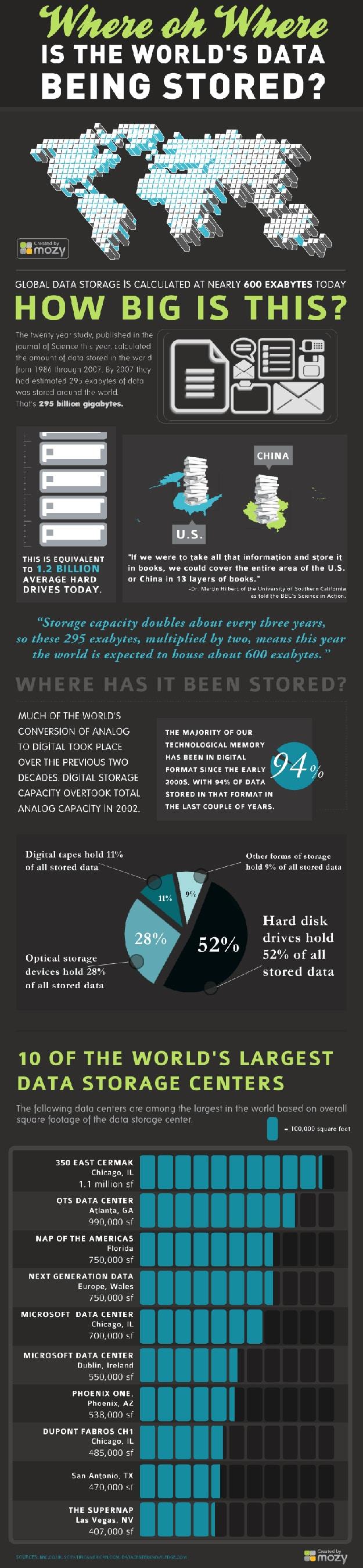 Data Storage Around The Internet