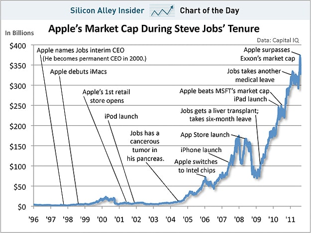 A Tribute To Steve Jobs [Chart & Infographic]