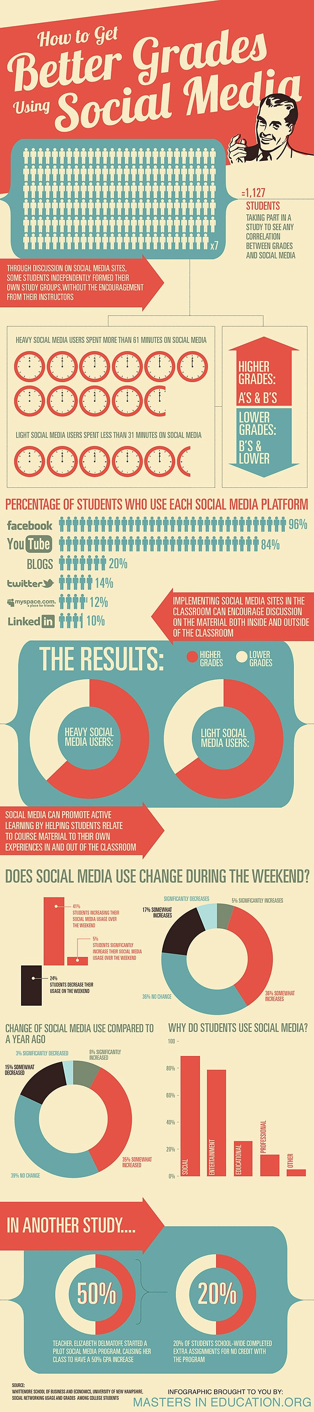 How Social Media Can Improve Student Grades [Infographic]