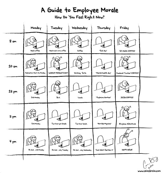 The Guide To Employee Morale [Humor]