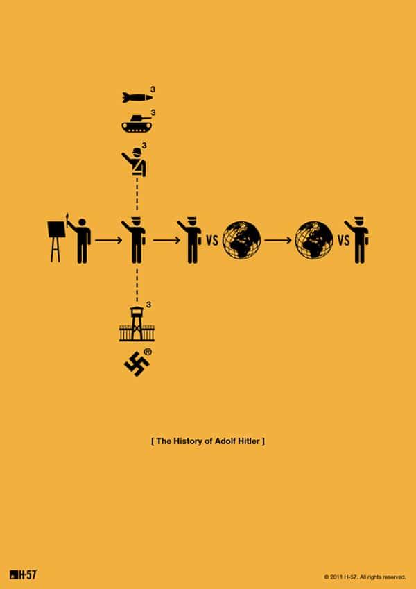 Minimalistic Adolf Hitler Poster