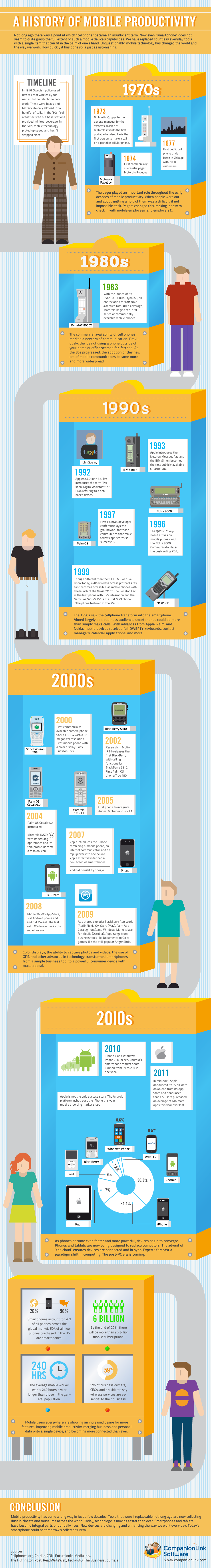 History Of Mobile Productivity Infographic