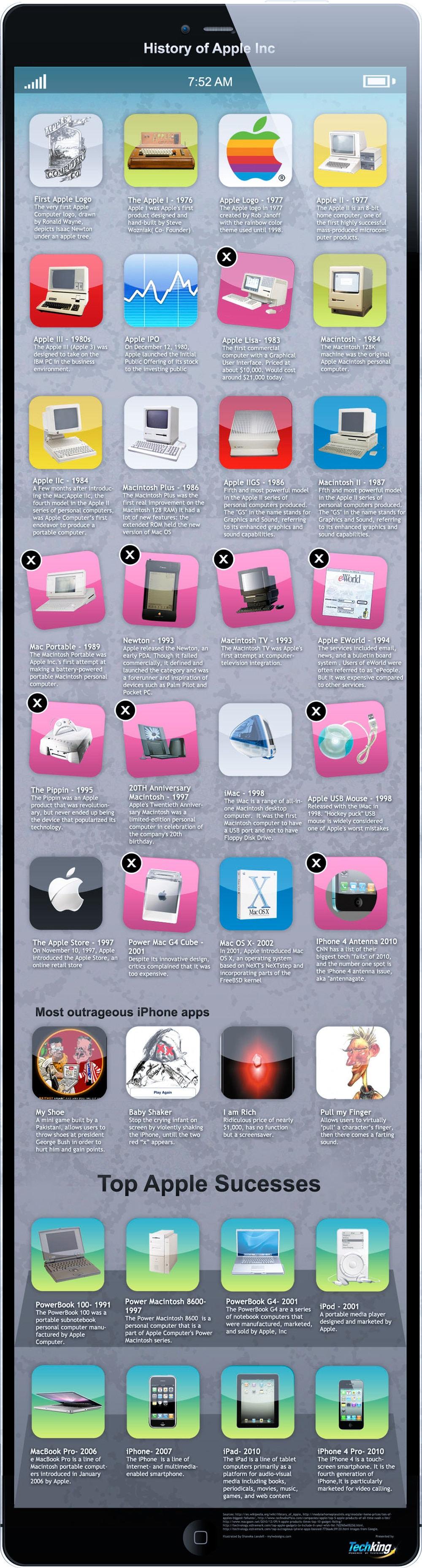 History Of The Apple Brand