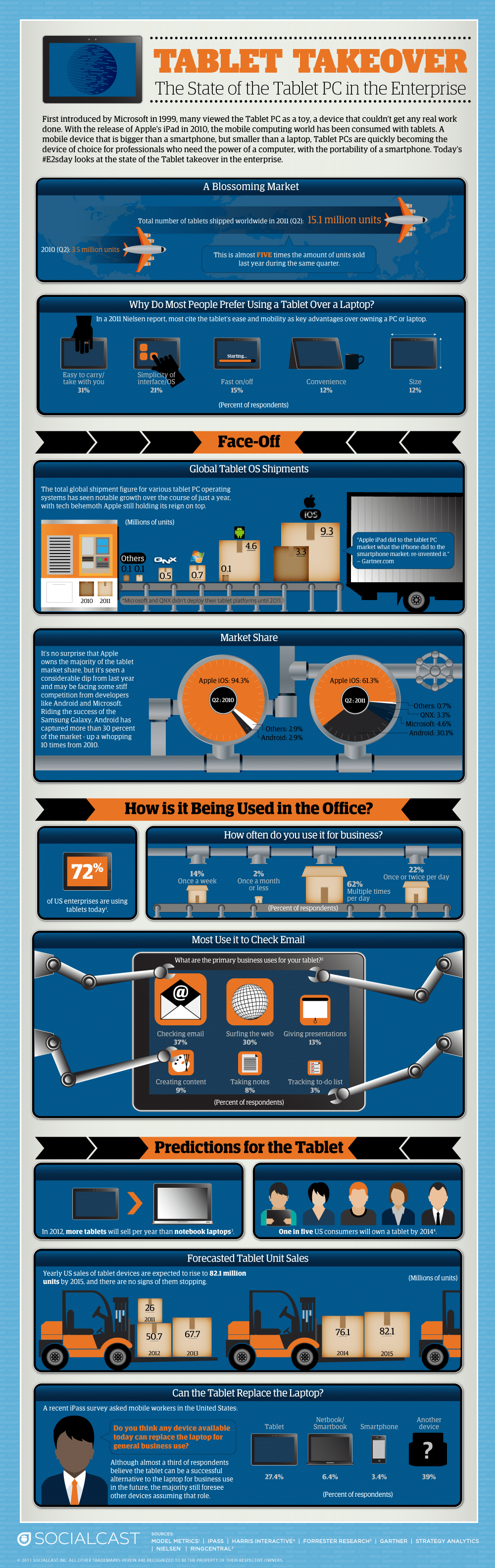 How Tablets Invade Enterprises Infographic