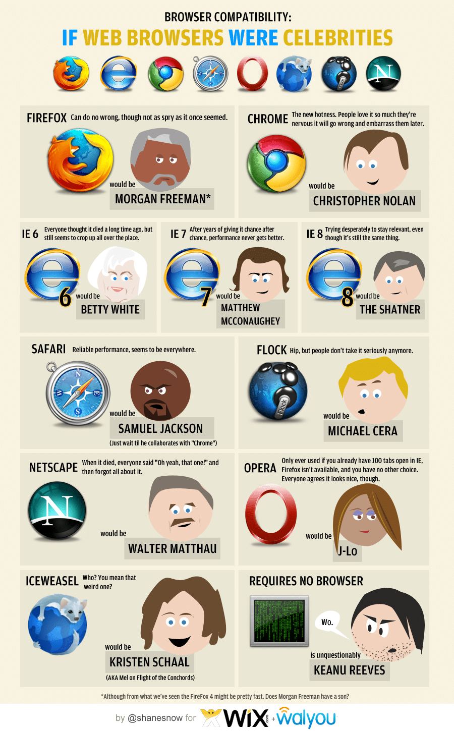 If Web Browsers Were Celebrities