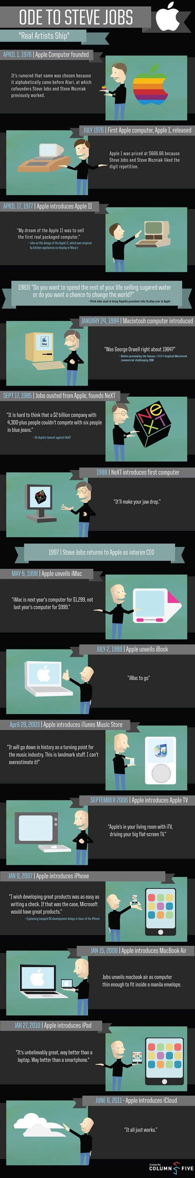 Memories Of Steve Jobs