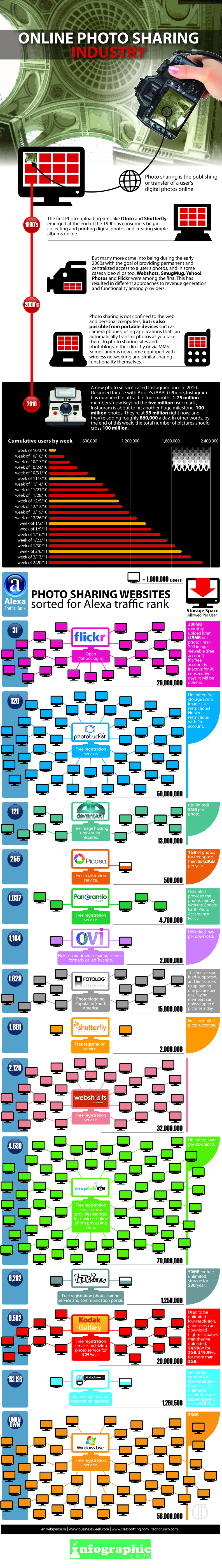 Online Photo Sharing: Comparing The Services [Infographic]