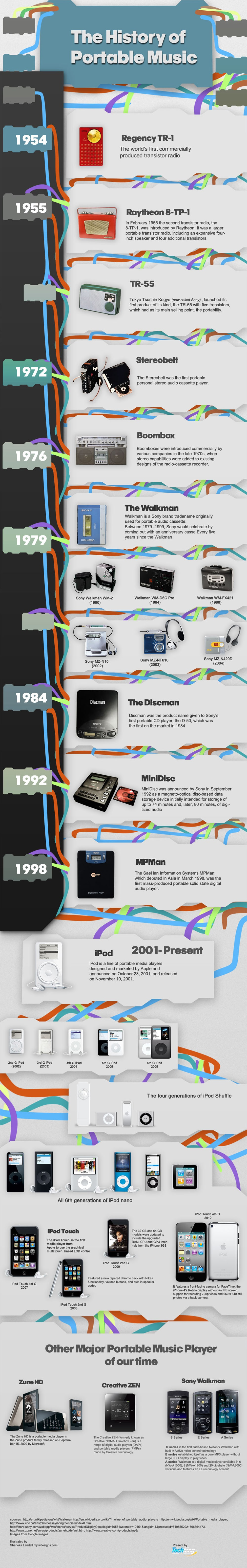 The Evolution Of Portable Music [Infographic]