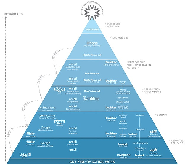 The Hierarchy Of Digital Distractions [Chart]