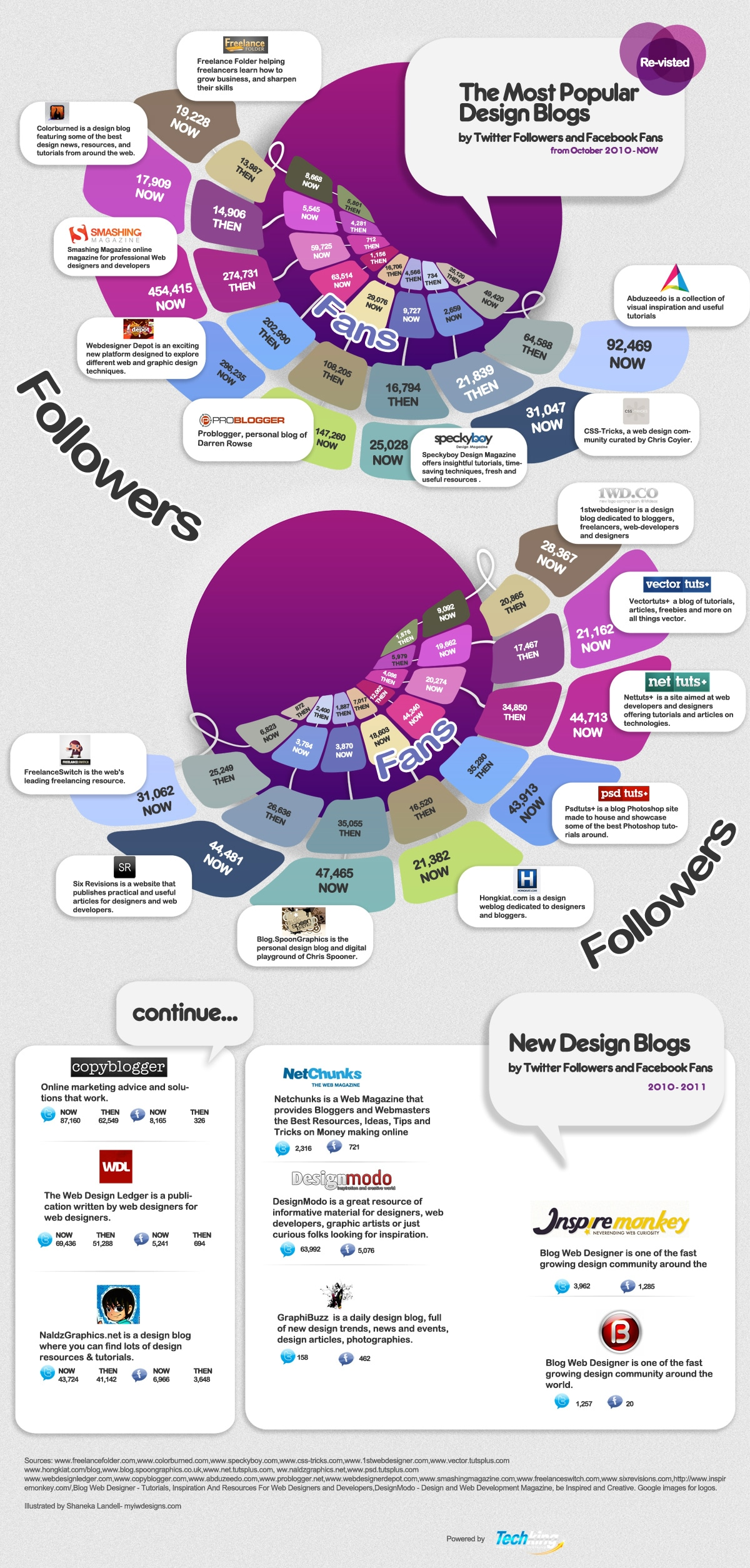 Most Popular Design Blogs By Social Media Following [Infographic]