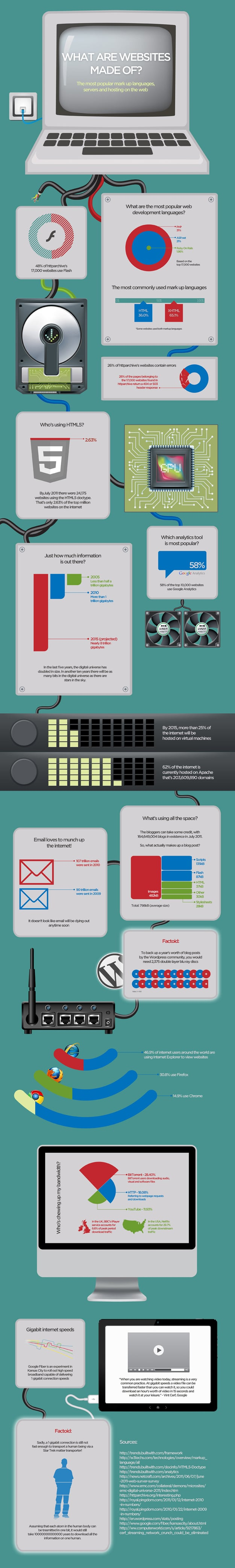 All The Juicy Stuff Websites Are Made Of [Infographic]