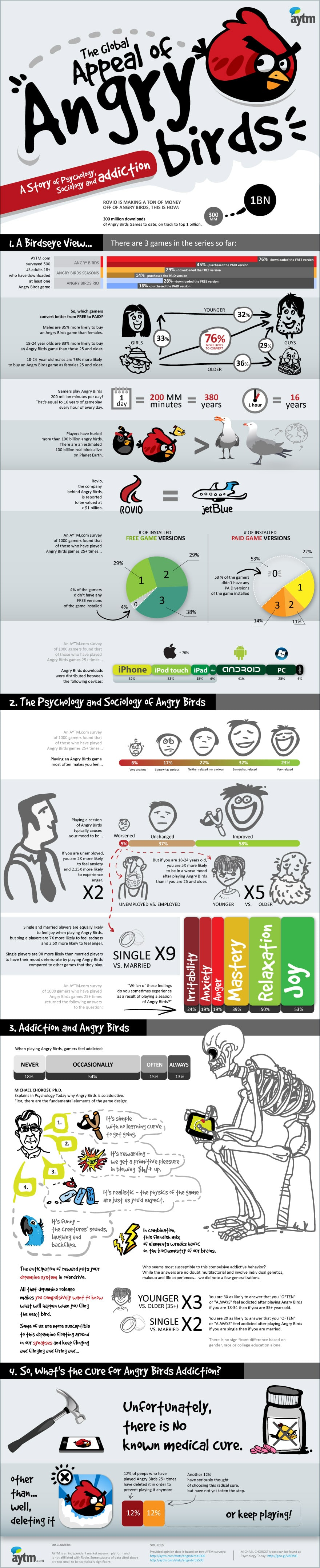 The Angry Birds Addiction Explained [Infographic]