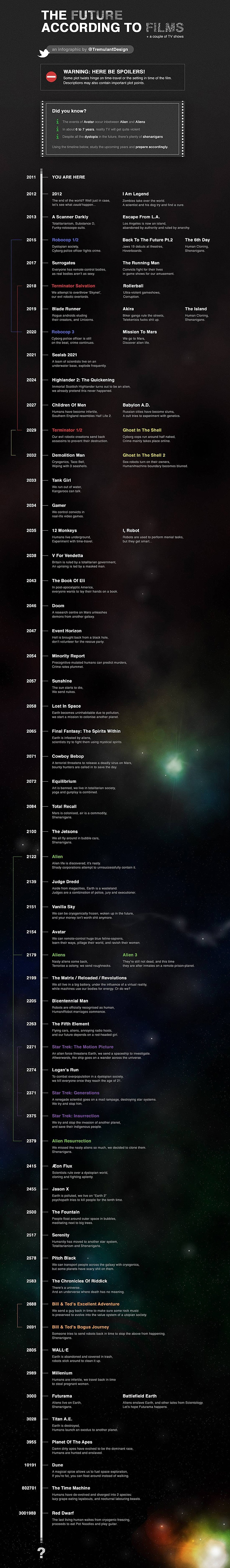 The Future According To Science Fiction Films [Infographic]