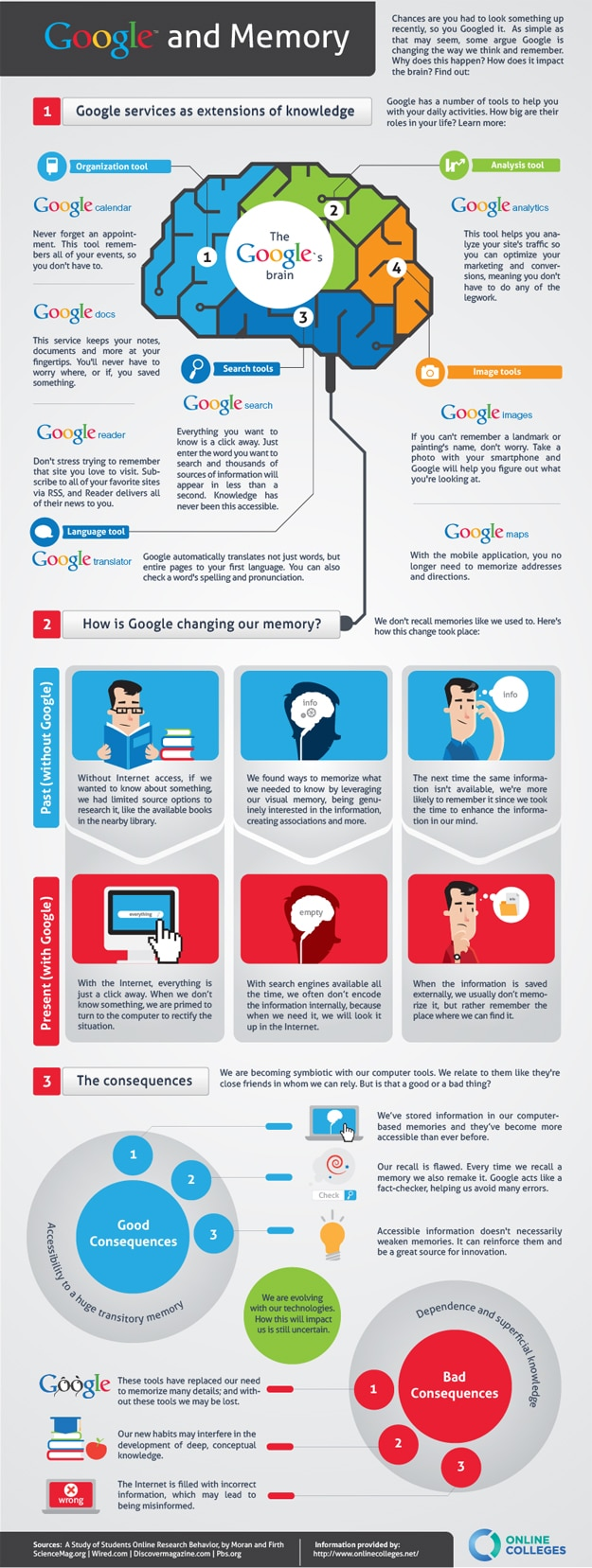 How Google Affects Our Brain