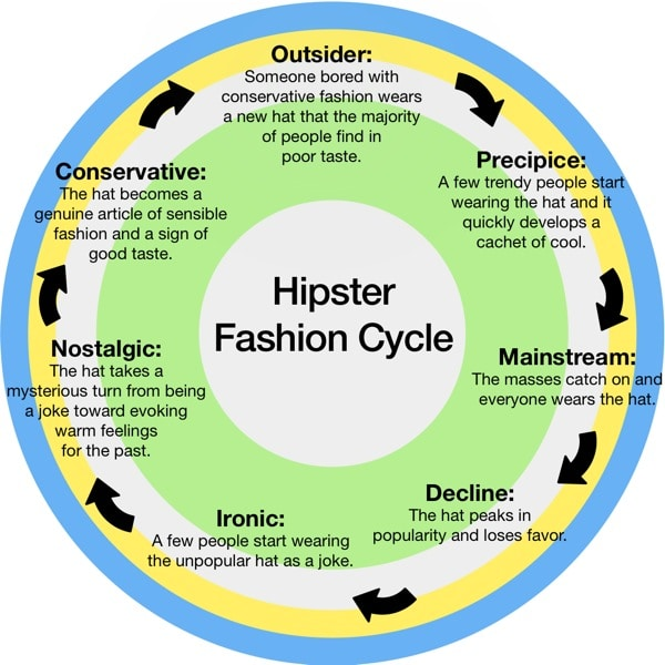 Hipster Fashion Cycle Style Infographic