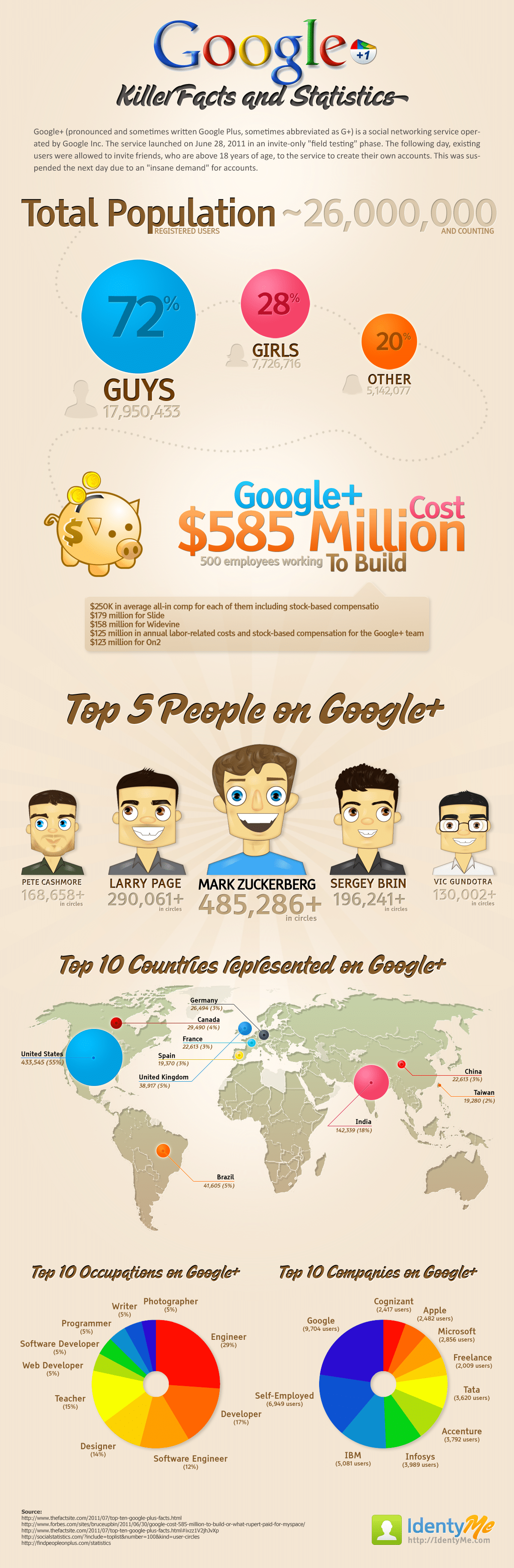 Google+ Killer Facts & Statistics [Infographic]