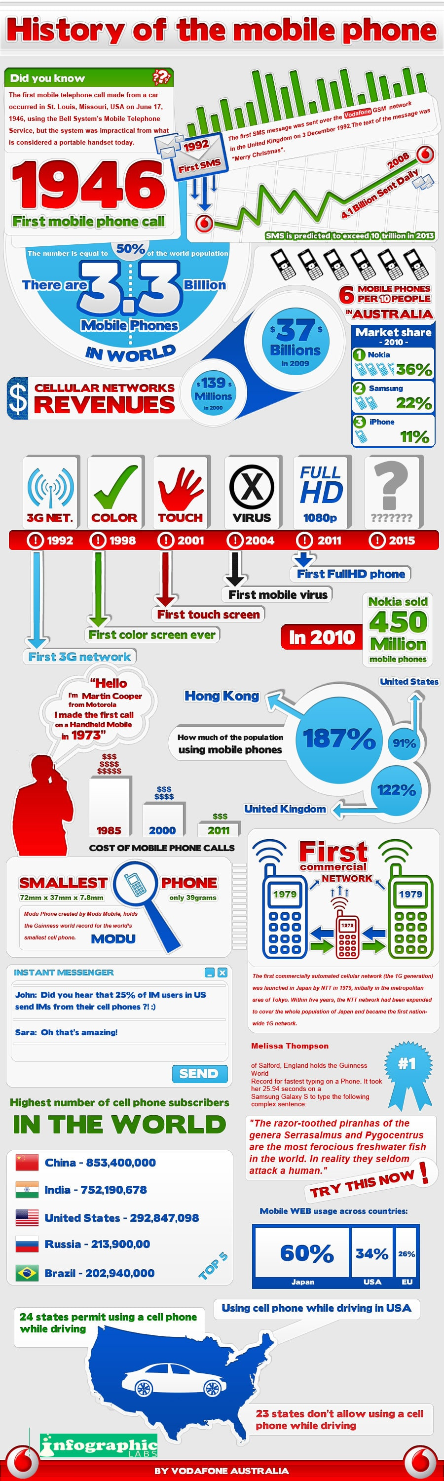 Mobile Phone History Firsts Infographic