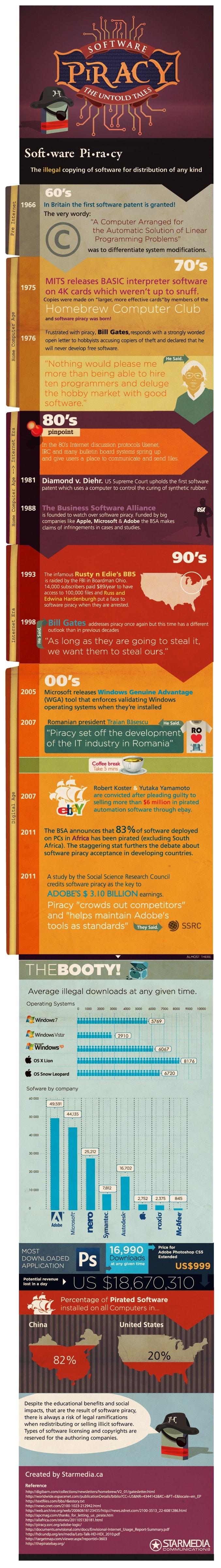 Software Piracy: The Untold Tales [Infographic]