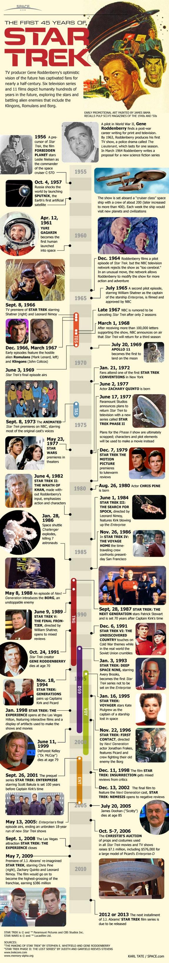 Star Trek 45 years Infographic