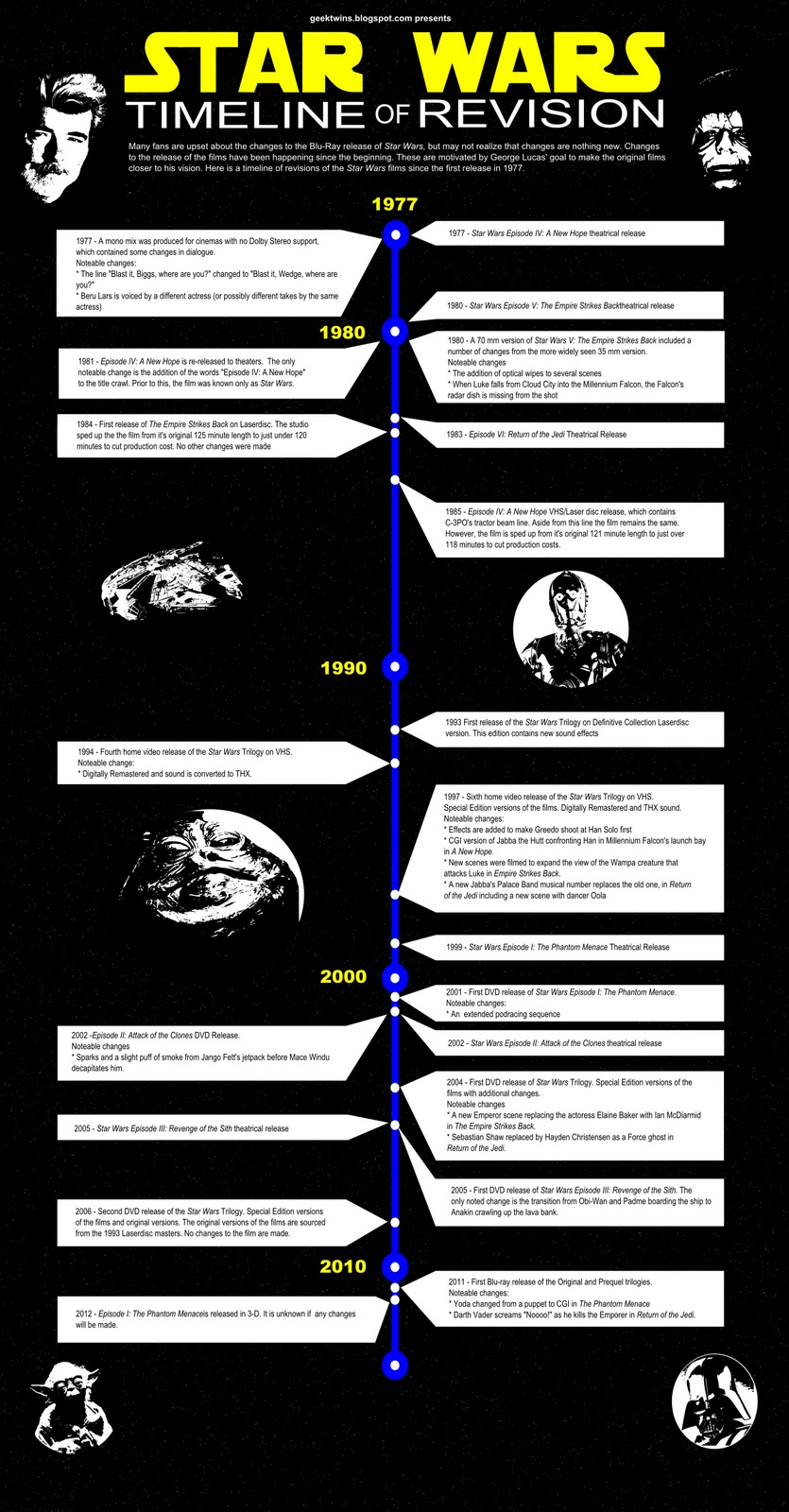 Star Wars Timeline Of Revisions