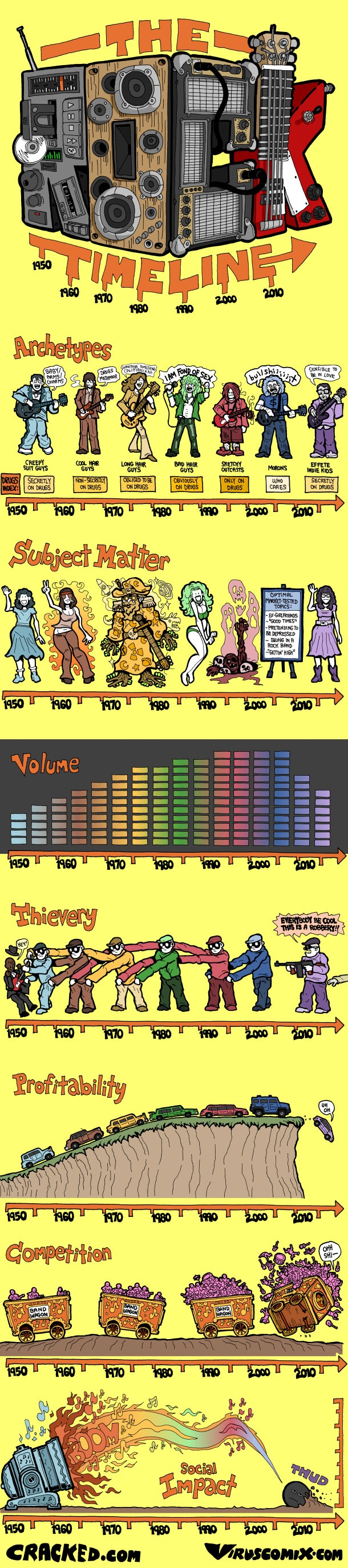 The Hilarious Rock Timeline: From Classic To Modern [Infographic]