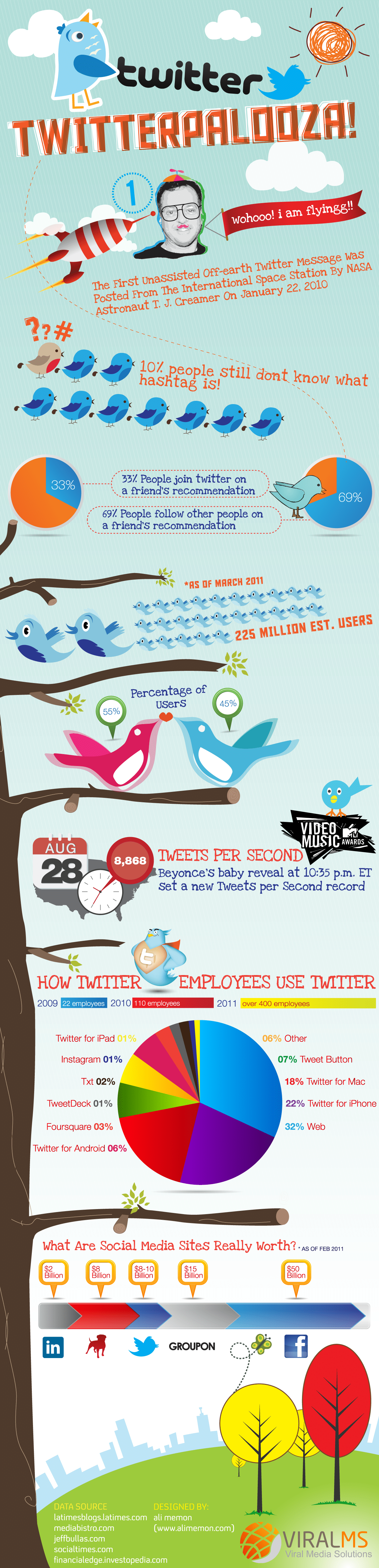 Twitterpalooza: Twitter Statistics In Focus [Infographic]