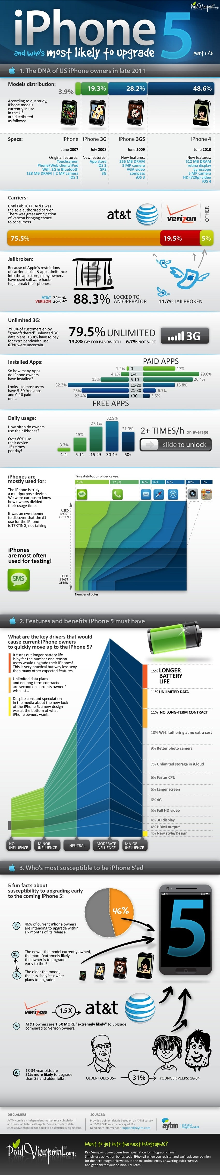 iPhone 5 Expectation Visualization Infographic