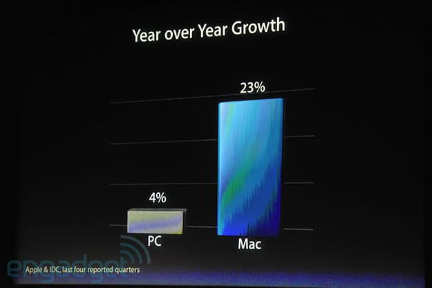Apple's 'Let's Talk iPhone' Keynote: Some Mind Blowing Stats