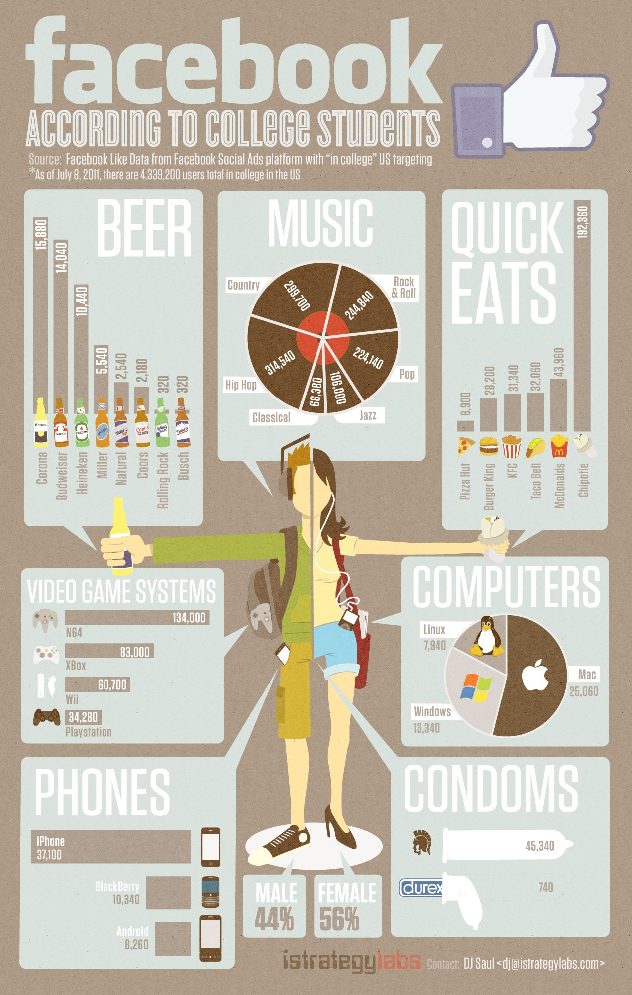 College Student Facebook Like Infographic