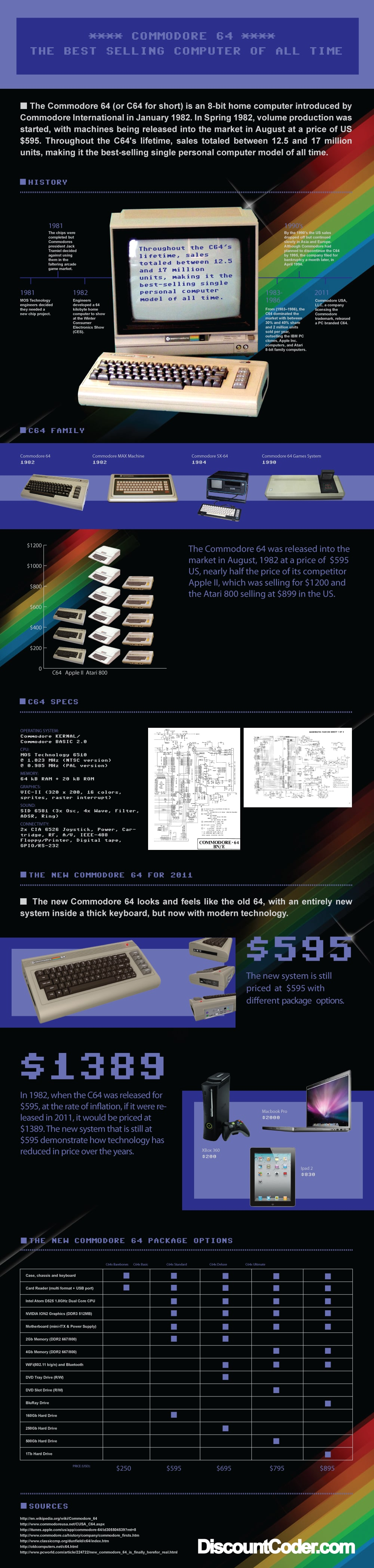 Commodore 64 History Timeline Infographic