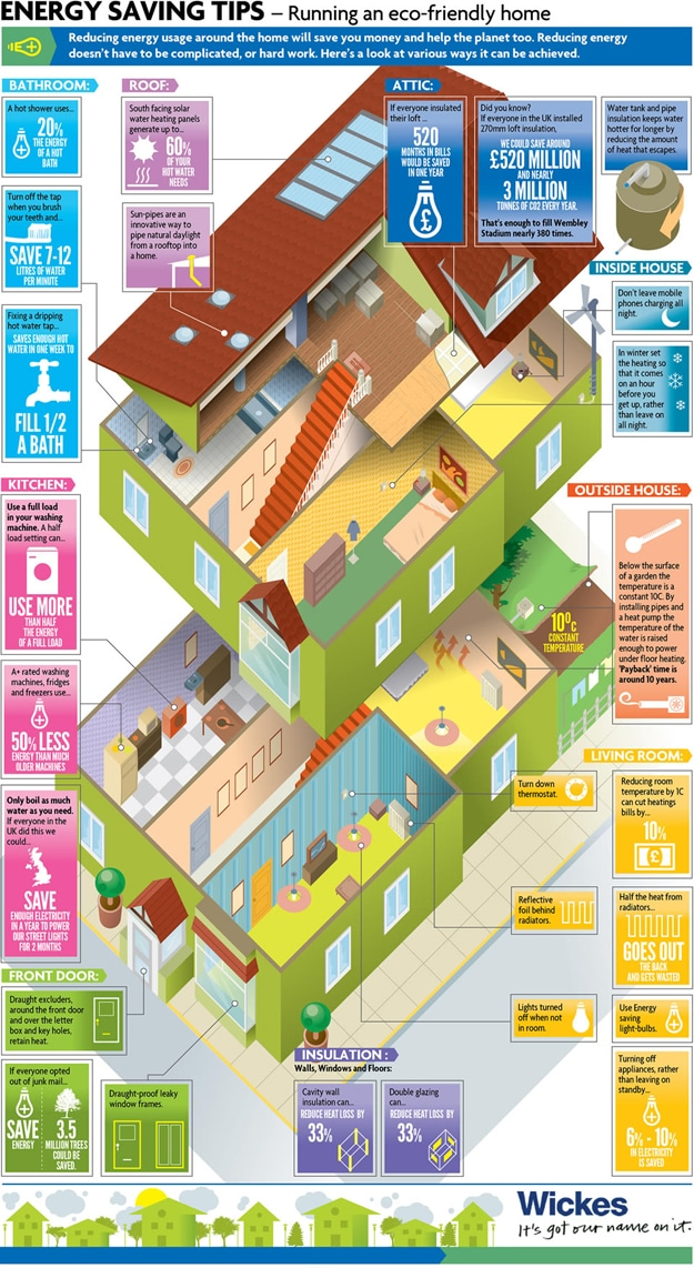 How To: Run An Eco-Friendly Home [Chart]