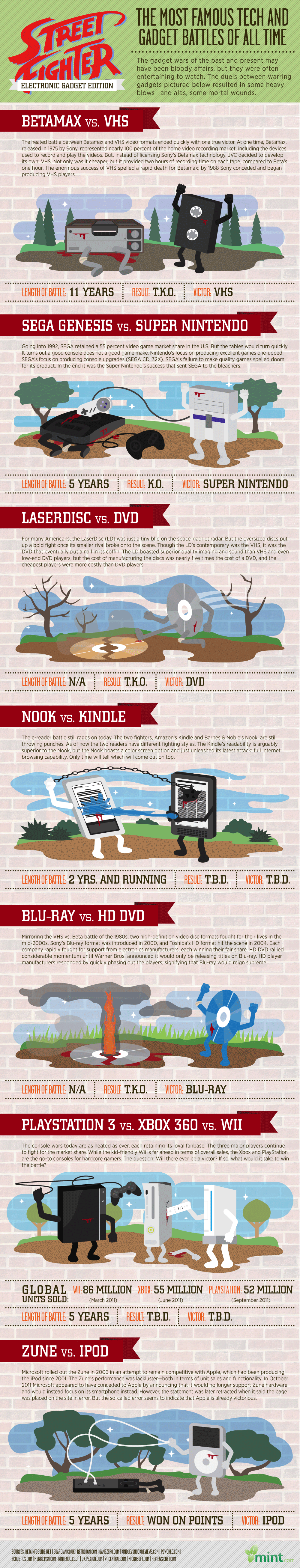 The Most Famous Gadget Battles Of All Time [Infographic]