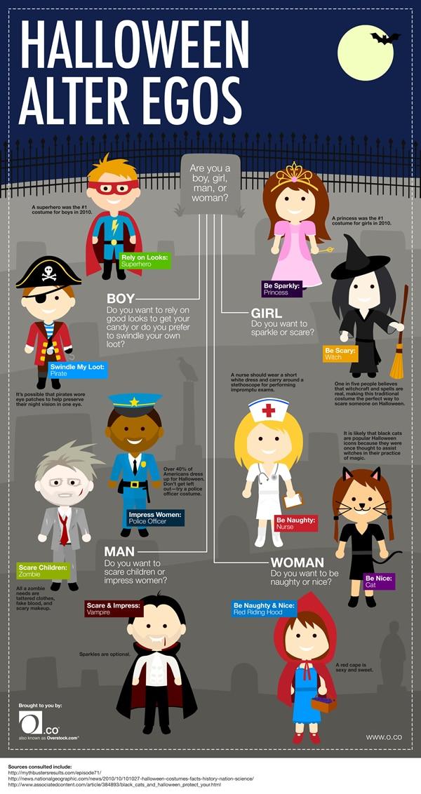 Halloween Alter Egos Costume Infographic