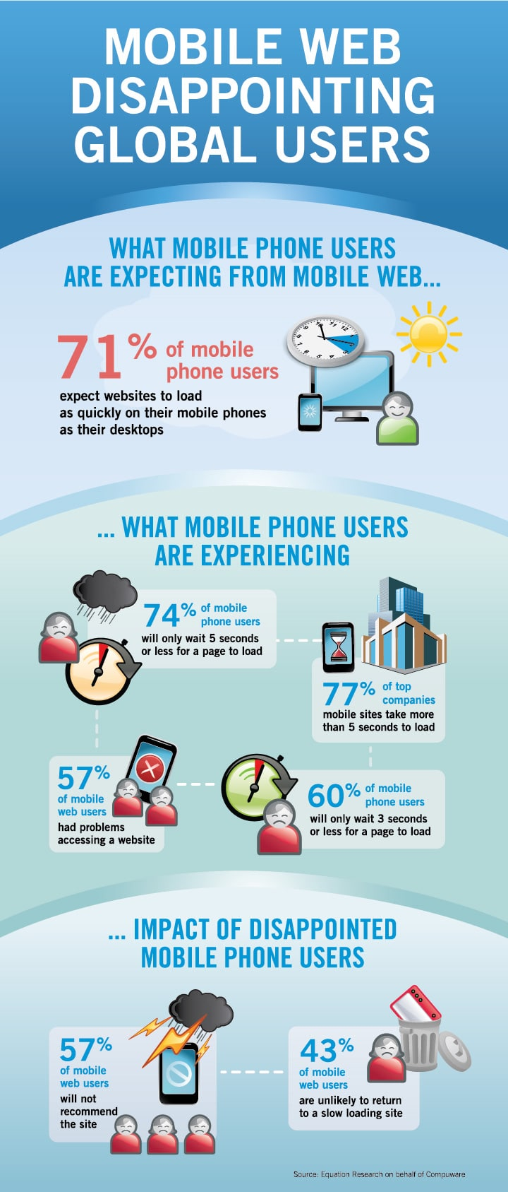 Mobile Web Disappointing Users Infographic
