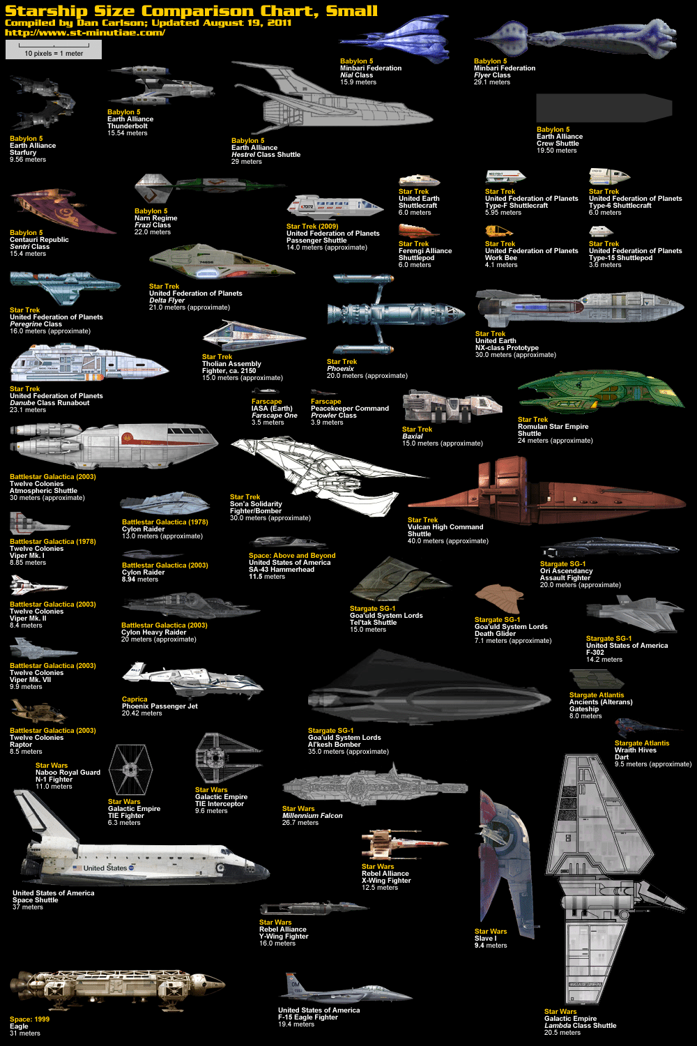 Size Comparison Of Famous Sci-fi Spaceships [Infographics]