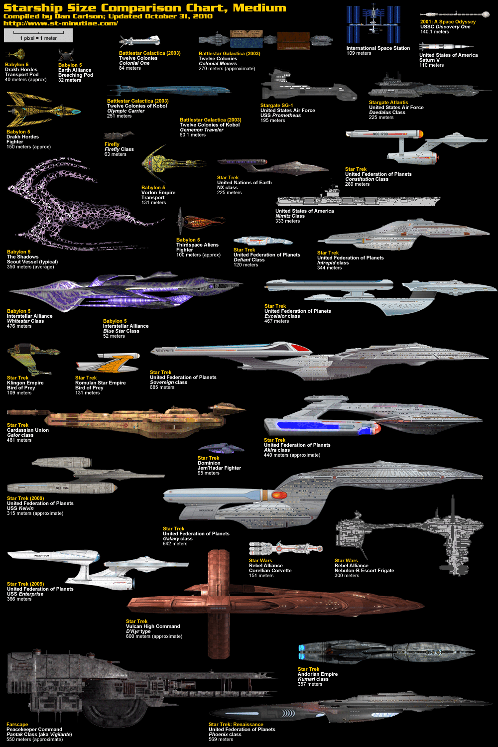 Science Fiction Spaceship Comparison Infographic