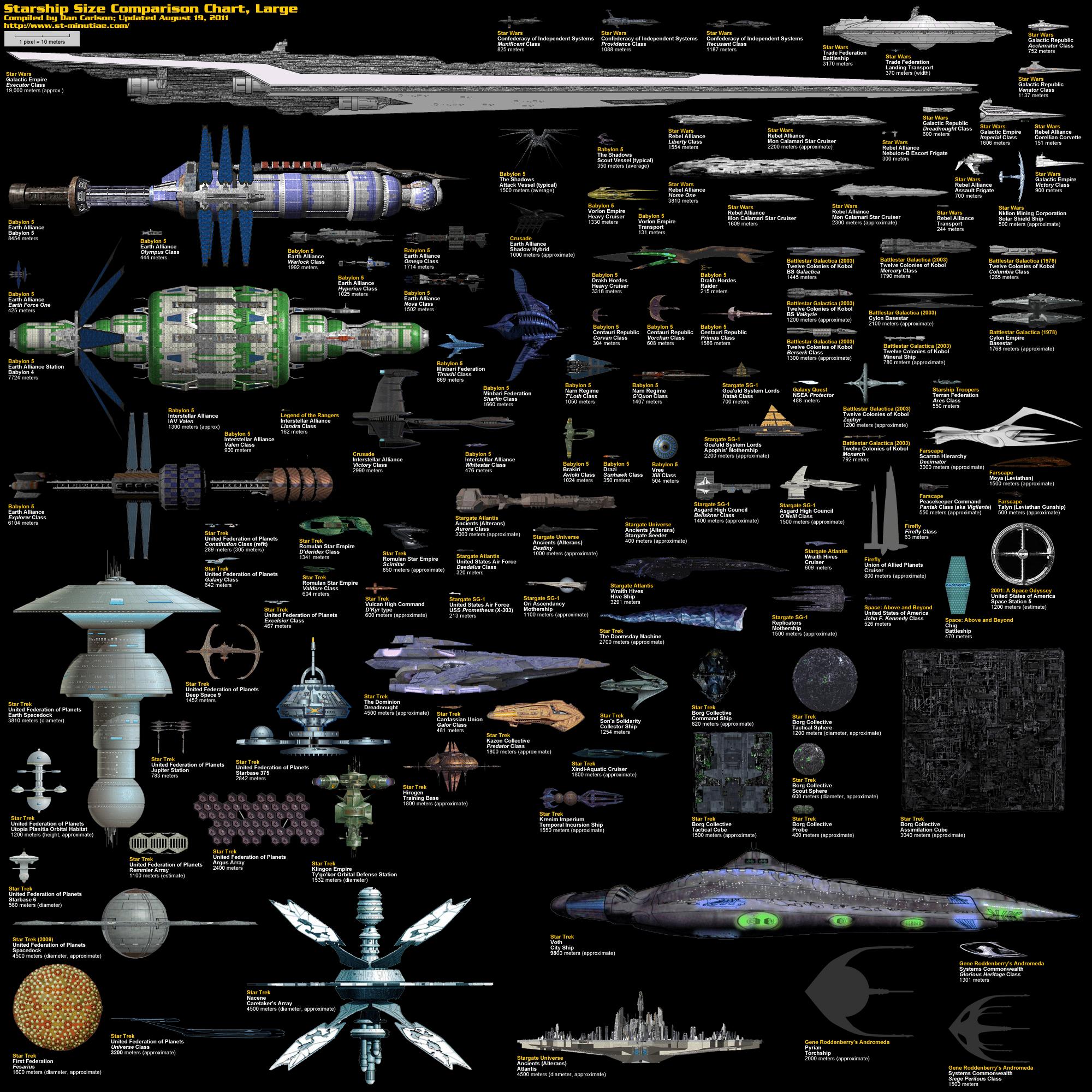 Science Fiction Spaceship Comparison Infographic