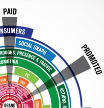 Social Media Brandsphere: Charting 5 Approaches [Infographic]