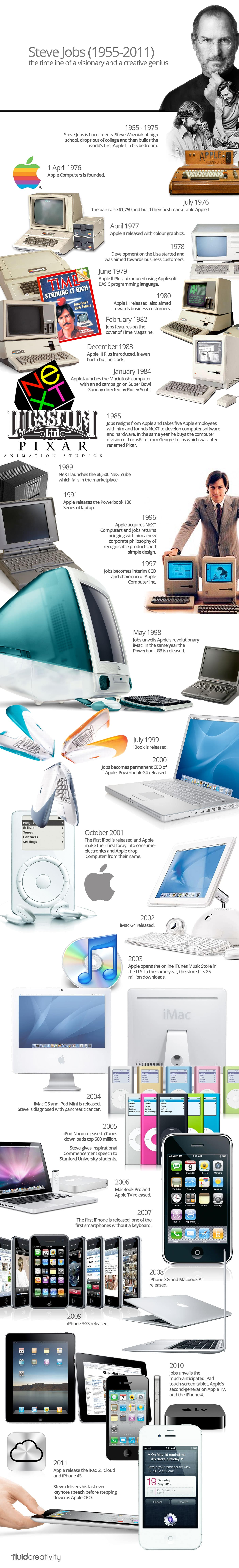 Steve Jobs Innovation Timeline Infographic