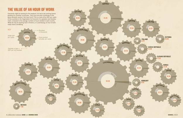 The Value Of An Hour Of Your Work [Chart]
