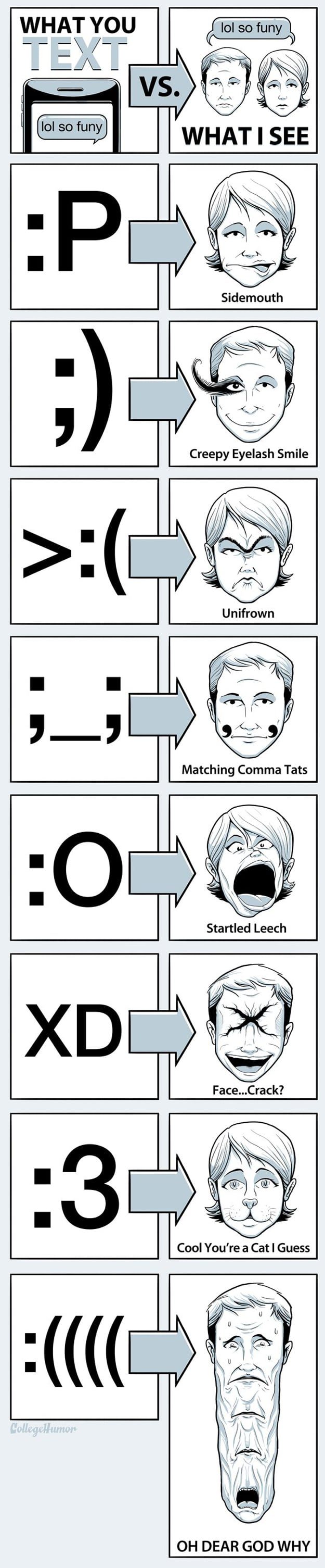 Text SMS Emoticons Acronyms Illustration