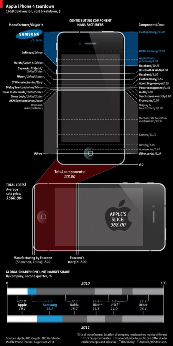 Slicing Up The iPhone 4: What It Really Costs [Infographic]