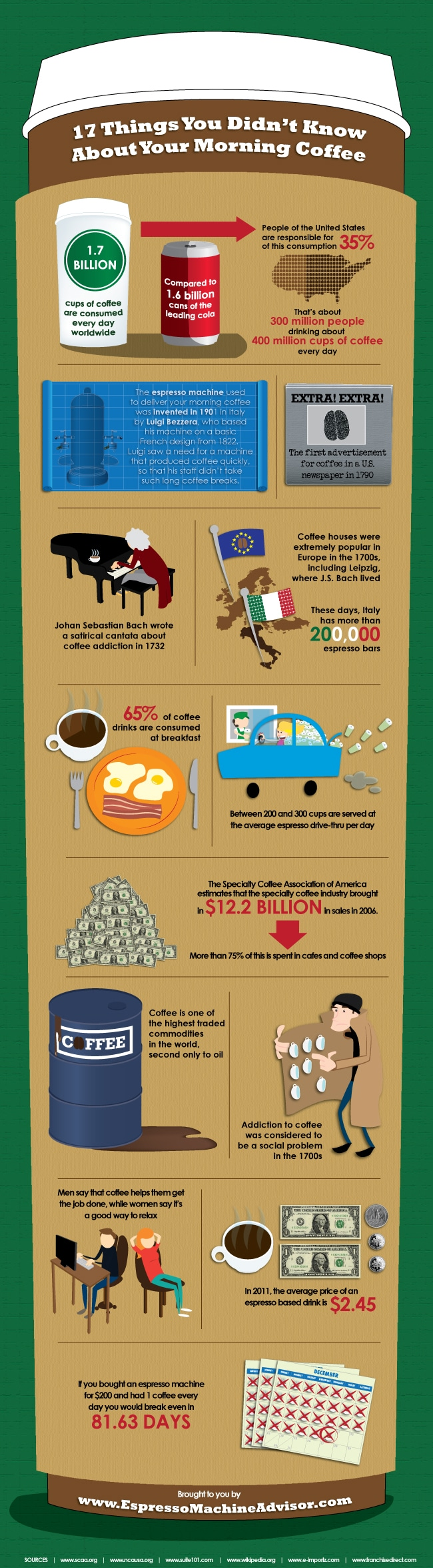 17 Things About Coffee Infographic