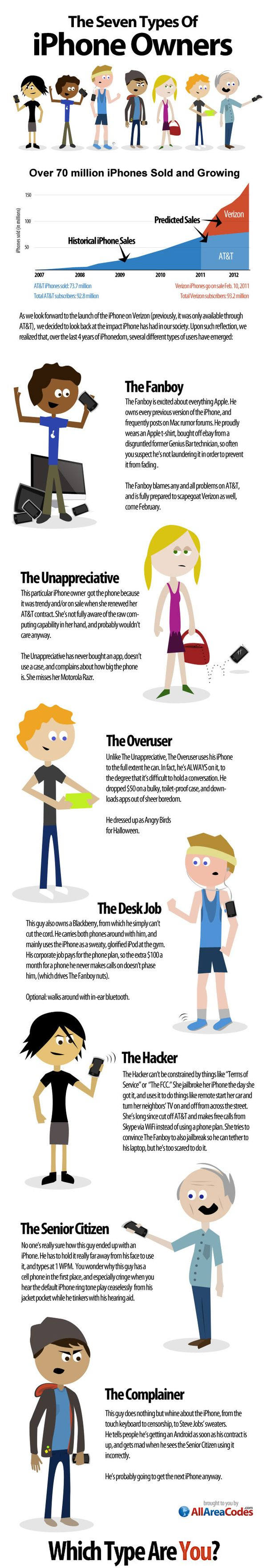 The 7 Types Of iPhone Owners [Infographic]